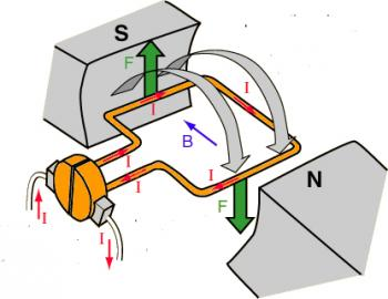 How does a direct current motor work?