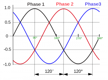 Triphasic current. What is it?